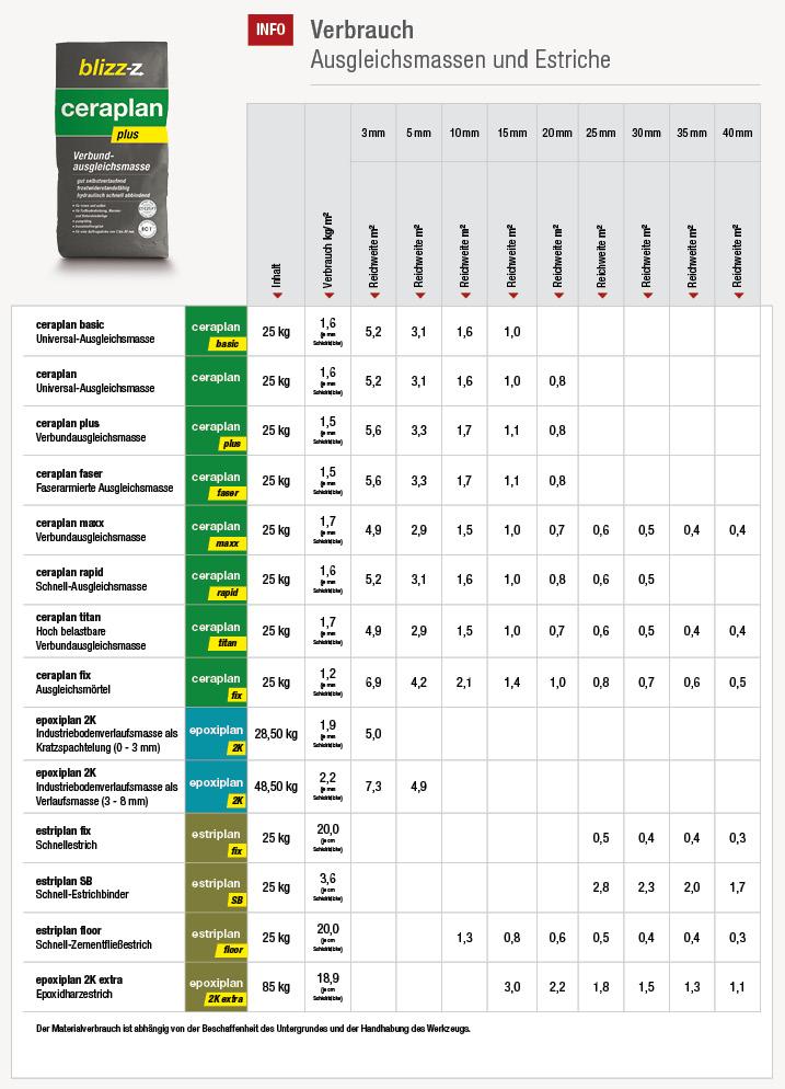 Verbrauchstabelle von Ausgleichsmassen und Estrichen